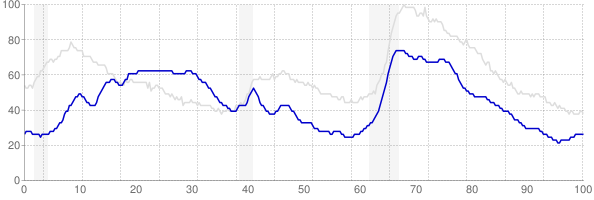 Hawaii monthly unemployment rate chart from 1990 to February 2019